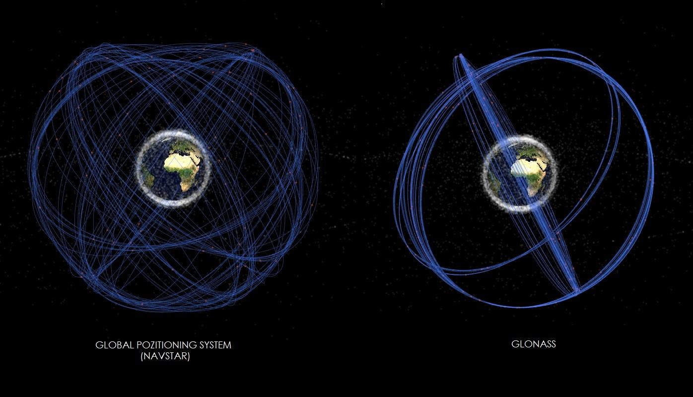 Орбиты спутников GPS и GLONASS