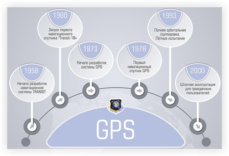 Система спутниковой навигации GPS